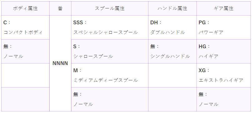 シマノのスピニングリールサイズ(番手)の選び方!